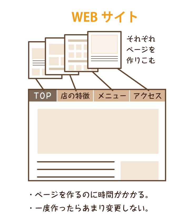 webサイトとは