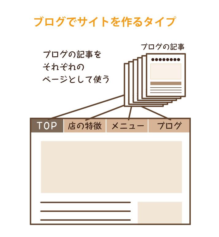 サイトとブログ